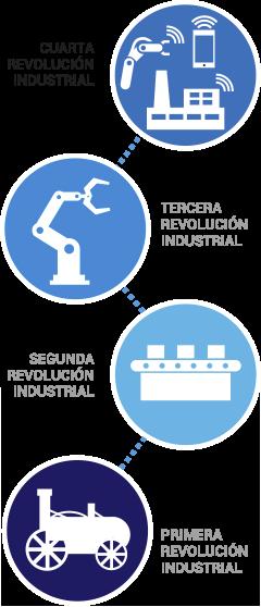 Deide. Didautomation Industria 4.0. Industry 4.0